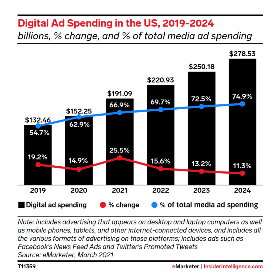 Media Spend - marketing out of the box